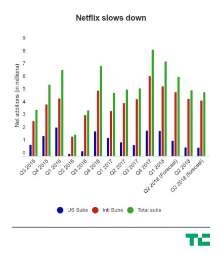 Netflix is falling off a cliff