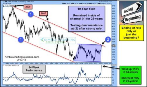 With Treasury Yields Up 110% From Their Two-Year Lows, Are Bonds Bottoming?