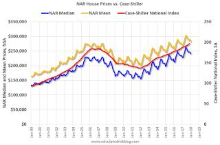 House Prices: NAR Median Prices vs Case-Shiller Index