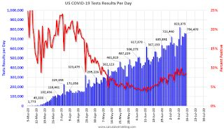 July 15 COVID-19 Test Results