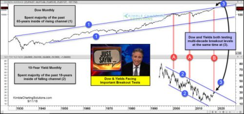 Dow Jones Industrial Average Testing Big Breakout Level