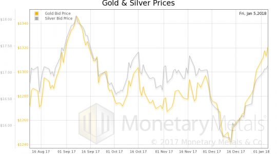 Gold Demand Is Rising In The New Year