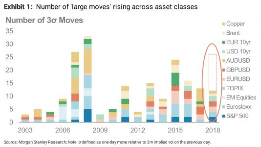 ILLIQUIDITY IS BACK: Big, unexpected market moves are happening more often as assets become less liquid, just like 2007