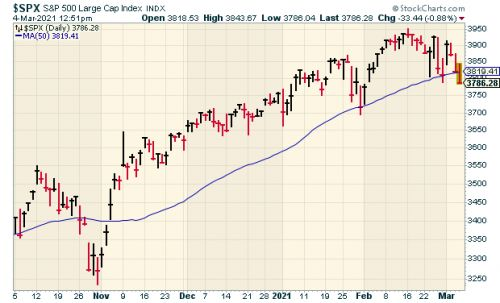 The S&P 500 May Close Below Its 50-DMA