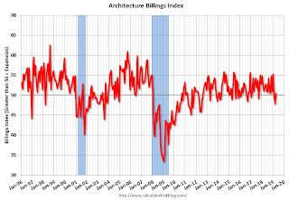 "AIA: ""Slight rebound for architecture billings in April"""