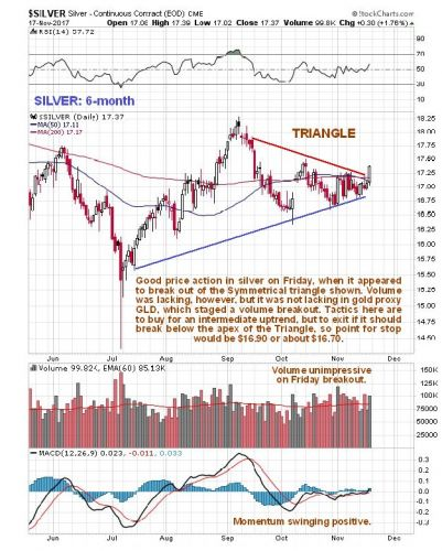 Technical Analyst Sees Weakness In Silver Ahead