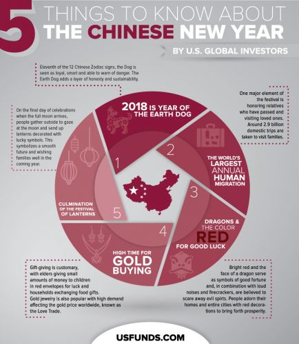 5 Things To Know About The Chinese New Year - And How It Affects Gold Prices