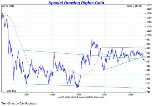 Gold Has Broken Down Technically, And Relief Isn't Coming Soon