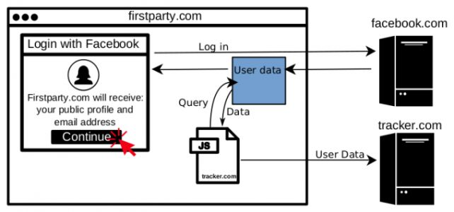 Login With Facebook data hijacked by JavaScript trackers