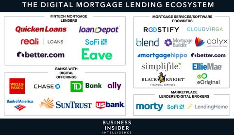 THE ONLINE MORTGAGE LENDING REPORT: How banks are striking back against Quicken Loans and other digital-first lenders in the $9 trillion US mortgage market