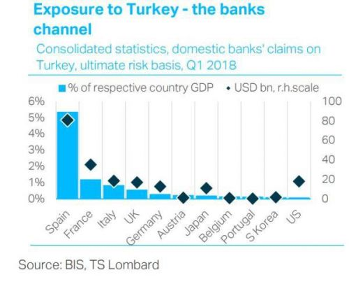 Emerging Market Bailouts Likely Coming Soon