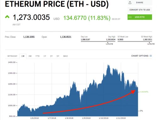 Ethereum could be the only major cryptocurrency to finish the week in the green