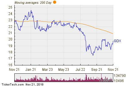 Gold Miners ETF Experiences Big Inflow