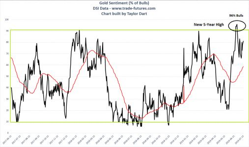 Gold: What Is Sentiment Telling Us