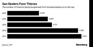 Gun Thefts in the U.S. Are Skyrocketing and Investigators Have No Idea Why