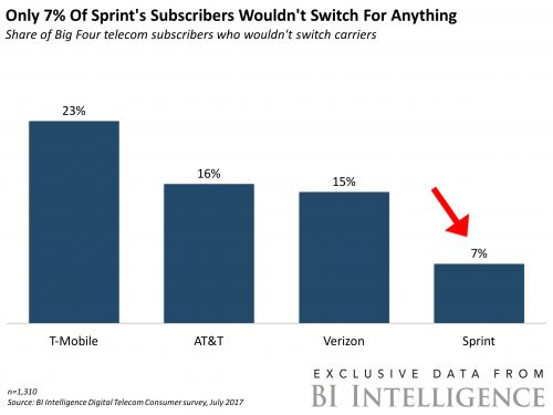 Despite the failed merger with T-Mobile, Sprint is planning a come back