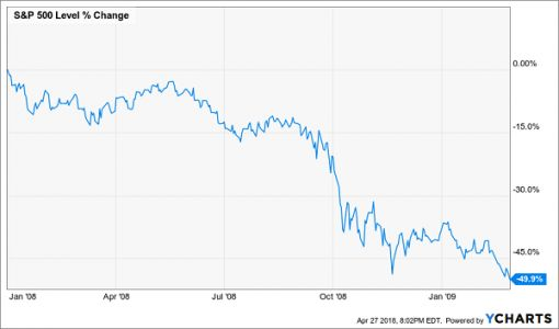 How To Avoid Losing Half Your Nest Egg In The Next Market Crash
