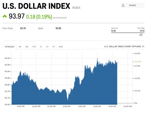 The US dollar is ticking higher on the 'prospects of both tax reform and additional monetary tightening by the Fed'