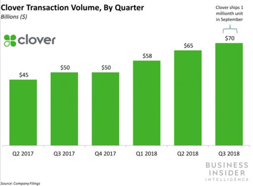 Fiserv announced it's acquiring First Data for $22B - and it reflects a continuing trend of consolidation in the processing space