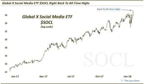 New All-Time Highs For Social Media ETF A Good Sign For Wider Markets?