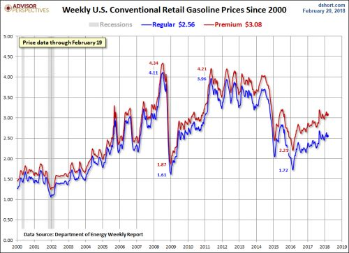 Gasoline Prices Dripped Lower This Week, But Longer-Term Uptrend Continues