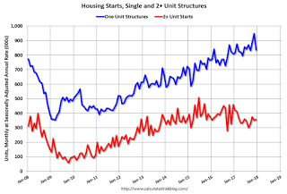 Housing Starts decreased to 1.192 Million Annual Rate in December