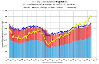BLS: Job Openings increase to 7.1 Million in October