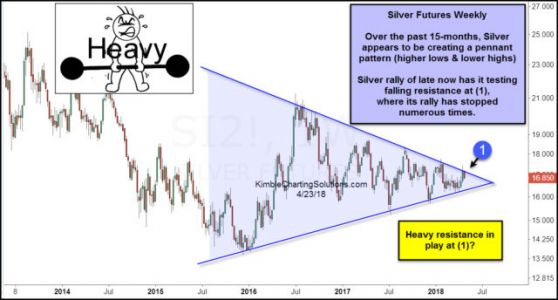Silver Approaches Major Tipping Point