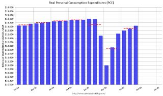 Personal Income increased 0.9% in September, Spending increased 1.4%