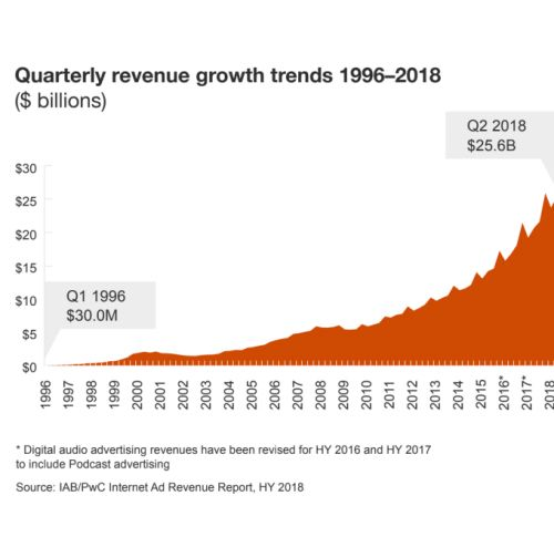 Digital ad spending grew to $49.5B in the first half of 2018, according to IAB
