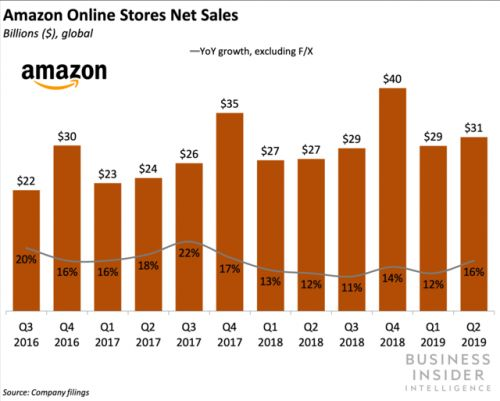 Amazon is opening new locations of its 4-Star and Books stores
