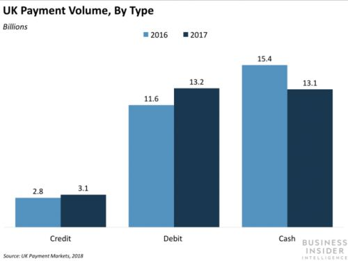 Debit card transactions have officially surpassed cash payments in the UK
