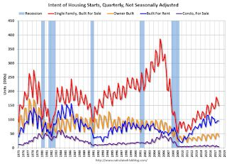 Quarterly Housing Starts by Intent, Q4 2017