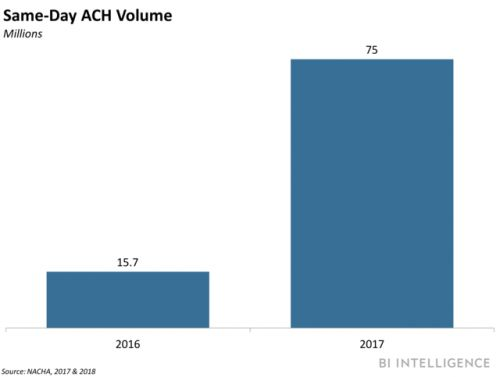 ACH payment volume grew in 2017
