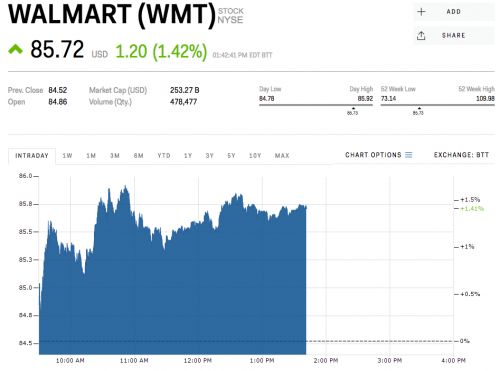 Walmart is rallying ahead of earnings
