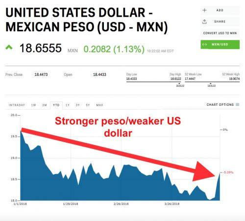 The Mexican peso is tumbling ahead of this weekend's presidential debate