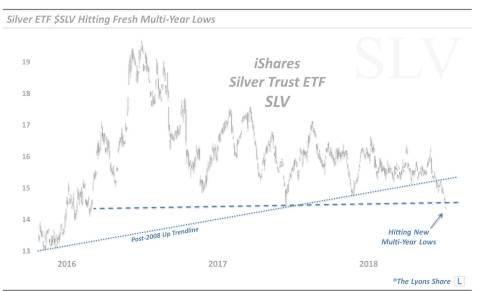 Silver's Slide Is Unavoidable At This Point