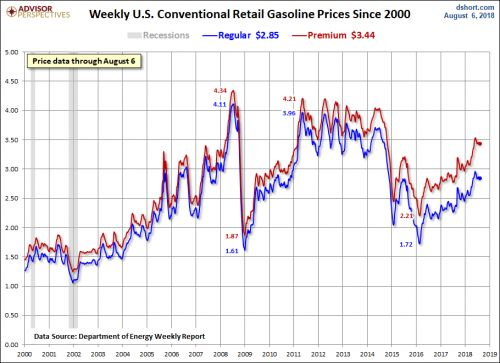 Gasoline Prices Flat As Crude Oil Stabilizes