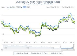 """Mortgage Rates Hold 14-Month Lows"""