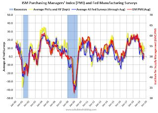 Philly Fed Manufacturing shows Continued Expansion in September, At Slower Pace