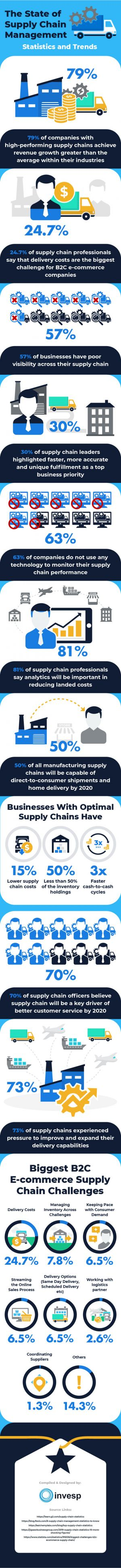 How Important Are Supply Chains to Your Business?