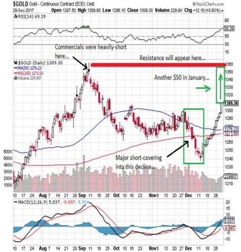 Analyst: Buy Gold & Silver As Stocks Crater