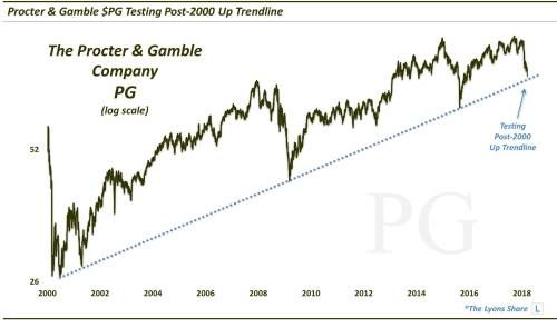 Can Procter & Gamble Save An Ailing Consumer Staples Sector?
