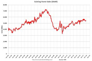 "NAR: ""Existing-Home Sales Grow 2.0 Percent in October"""