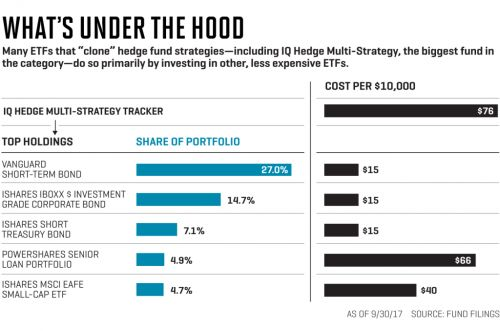 These ETFs Imitate Hedge Funds-And Only Charge Half as Much