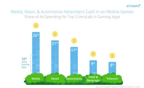 Smaato: Media, retailers, and automotive are the top advertisers in mobile games