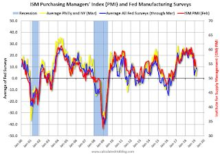 """Kansas City Fed: """"Tenth District Manufacturing Activity Accelerated Moderately"""""""