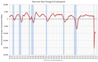 February Employment Report: 379 Thousand Jobs, 6.2% Unemployment Rate