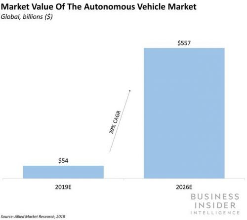 Slow and steady could win the self-driving car race