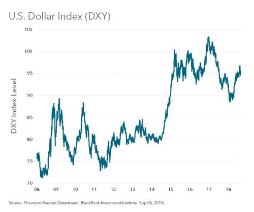 The U.S. Dollar Continues To Dominate, Drive Markets Higher